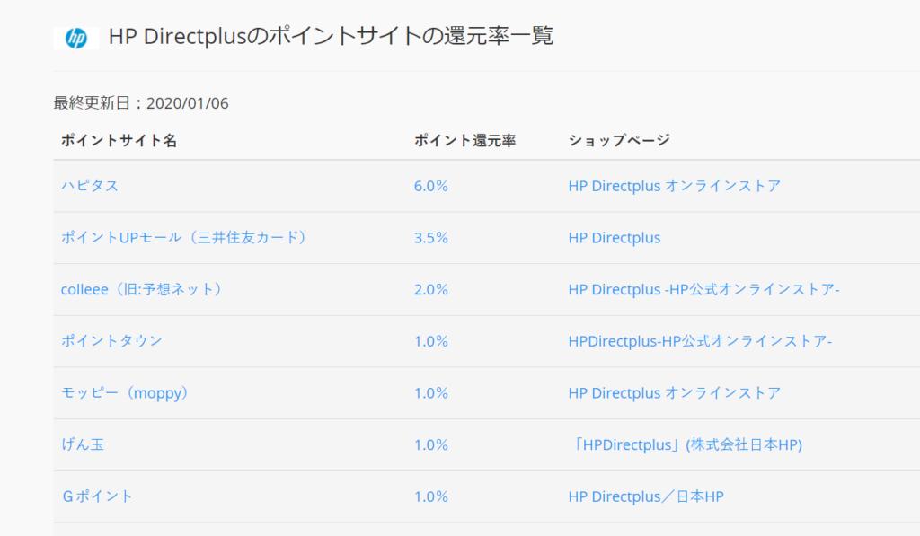 HP のポイントサイトの還元率一覧