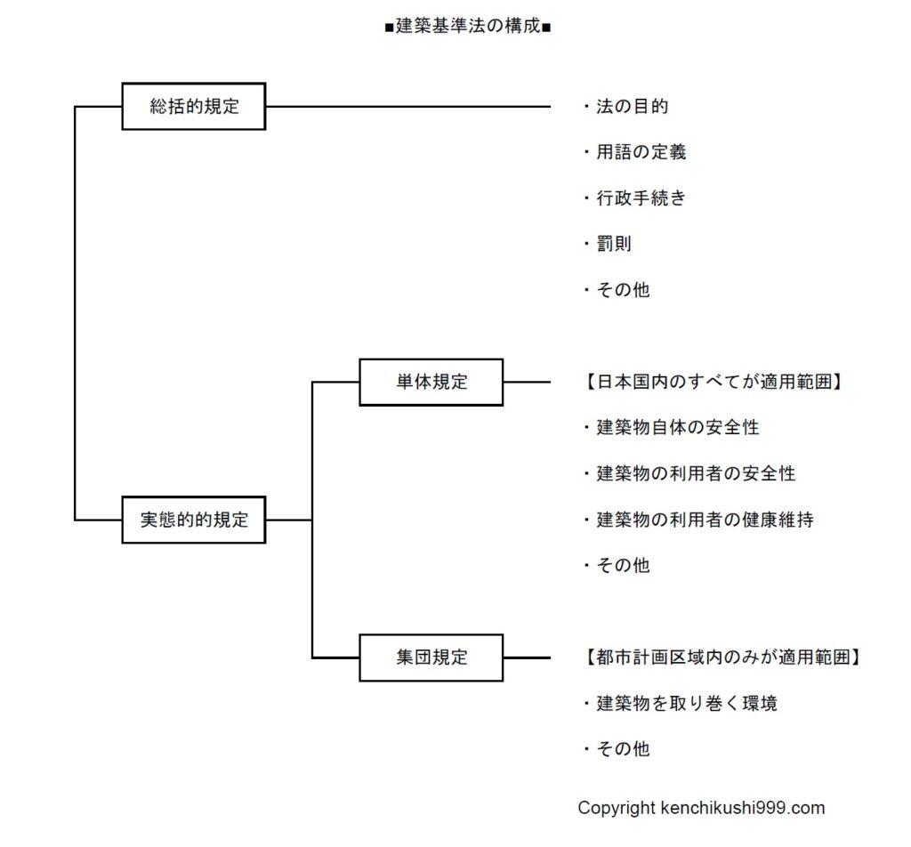 建築基準法の構成