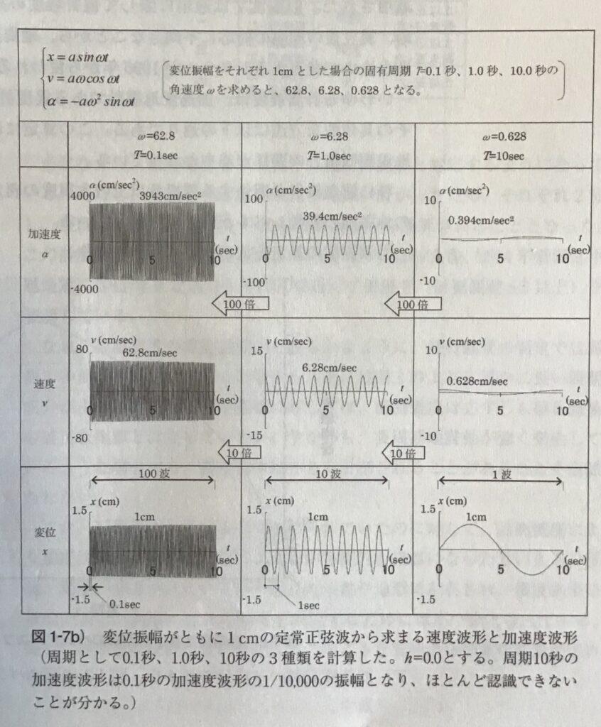 変位振幅がともに1cmの定常正弦波から求まる速度波形と加速度波形
