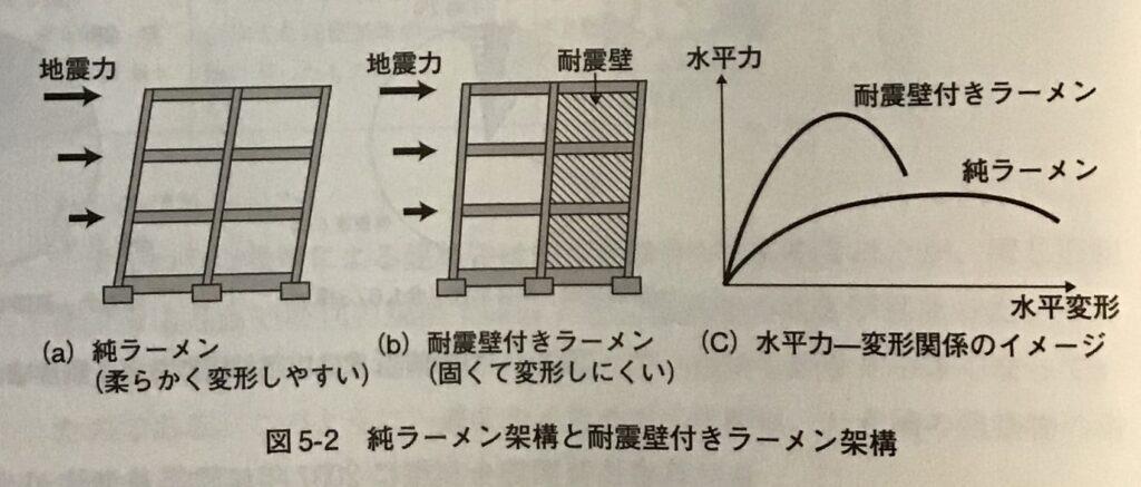 図5-2 純ラーメン架構と耐震壁付きラーメン架構