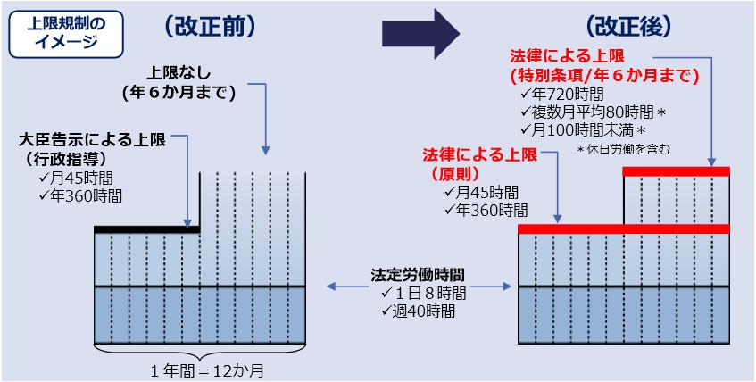 上限規制のイメージ