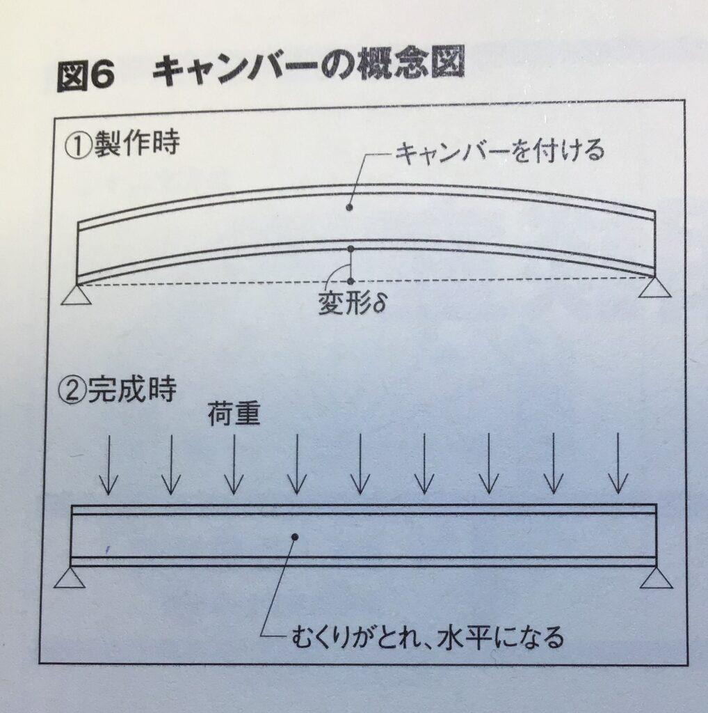 キャンバーの概念図