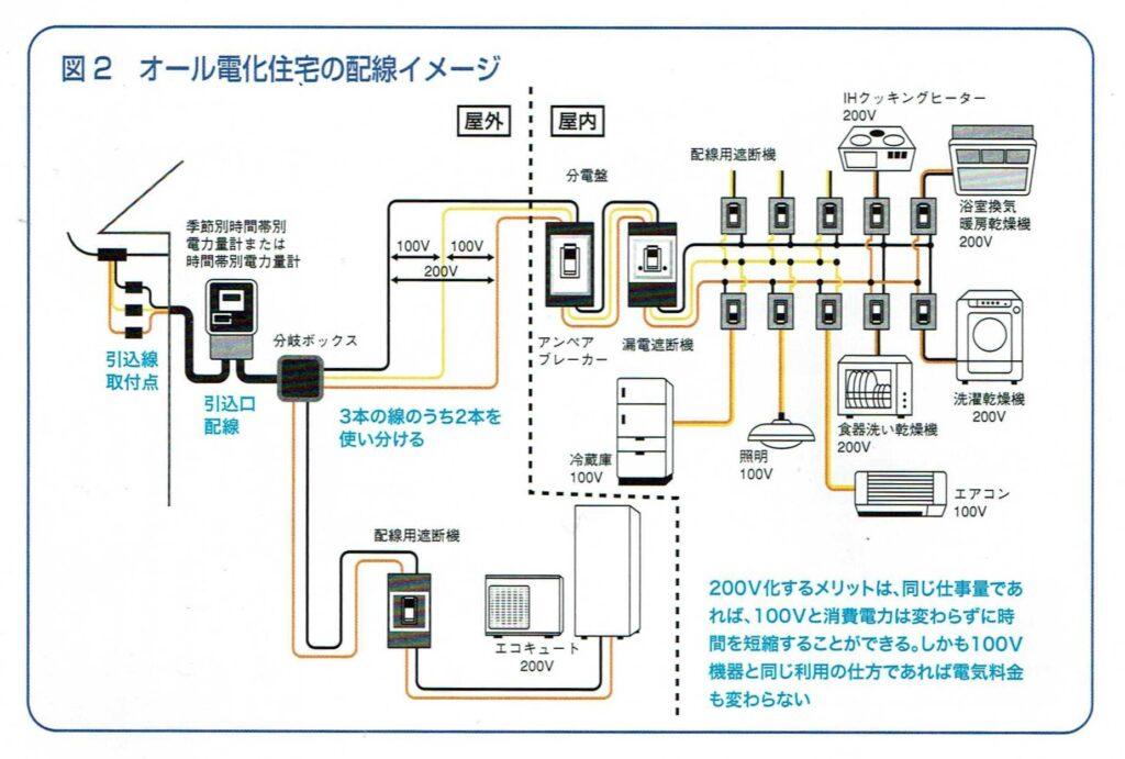 オール電化住宅の配線イメージ
