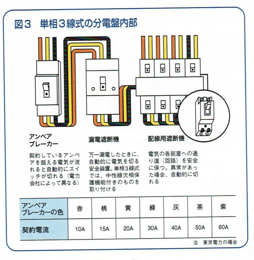 単相3線式の分電盤内部