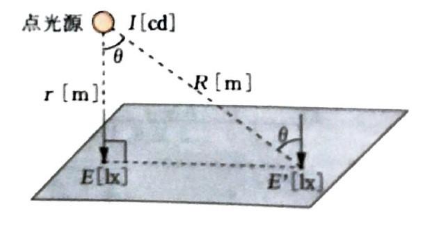 余弦の法則