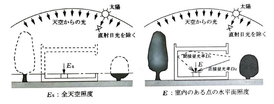 照度の解説図