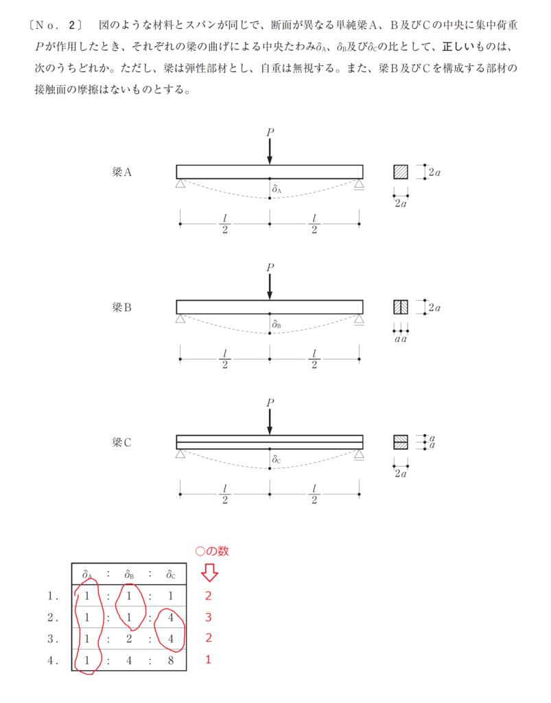 令和元年学科本試験 学科Ⅳ(構造) の [No.2]
