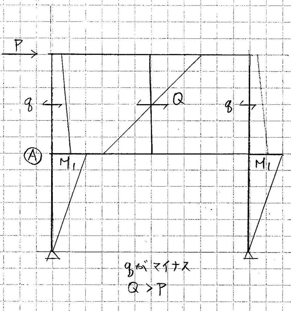 図2応力図