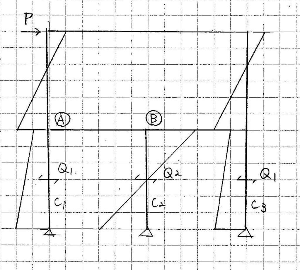 図3応力図