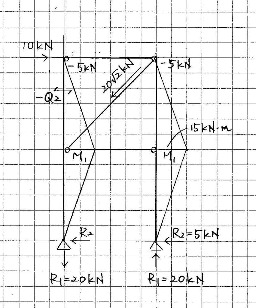 図5応力図(解答)