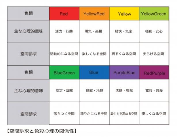 色の心理的効果