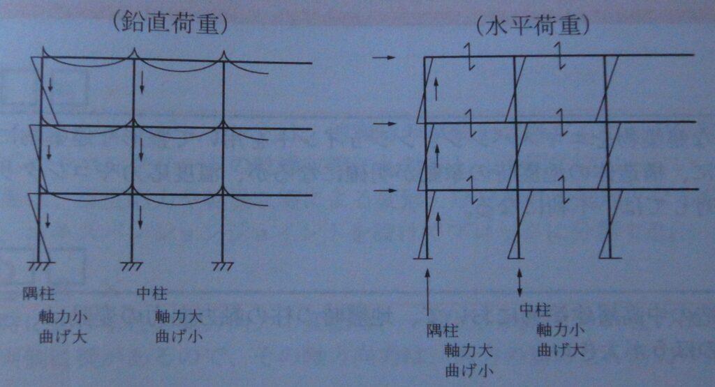 隅柱と中柱の応力図