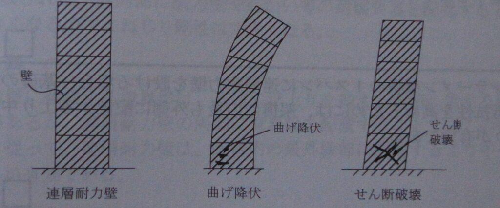 連層耐力壁(連層耐震壁)