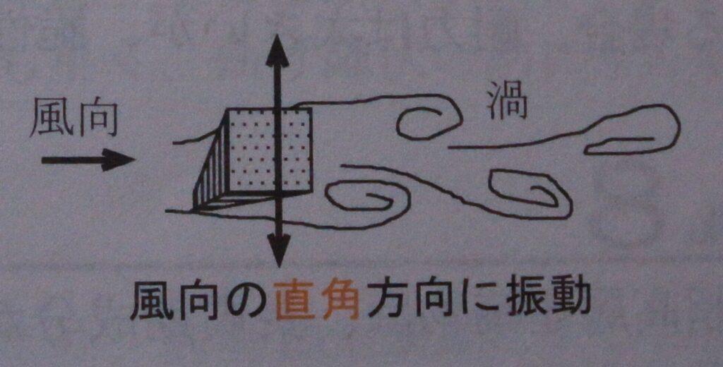風向の直角方向に振動