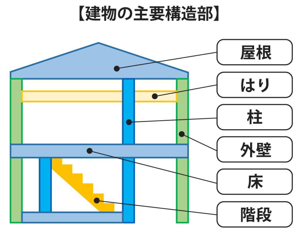 主要構造部(法2条五号)