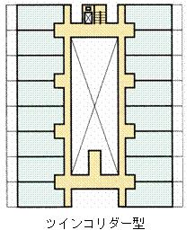 ツインコリダー型