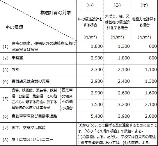 積載荷重(法85条)