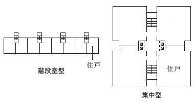 階段室型と集中型