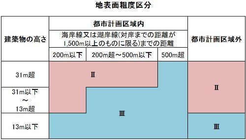 地表面粗度区分
